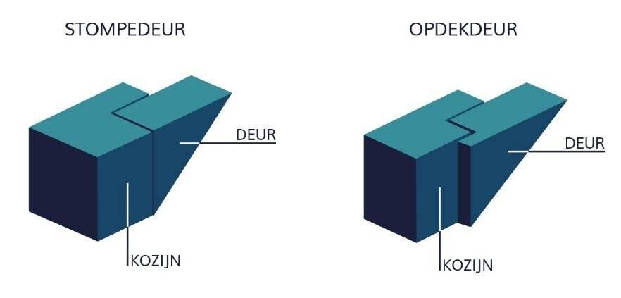 het verschil tussen een opdek en stompe deur